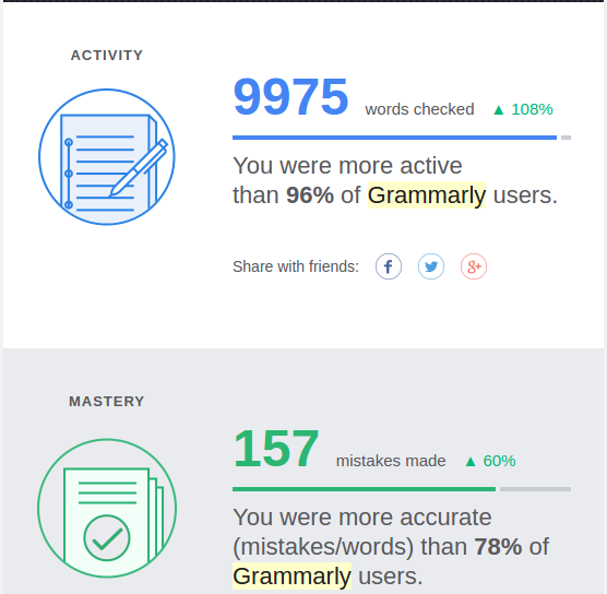 Review your Grammar with Grammarly